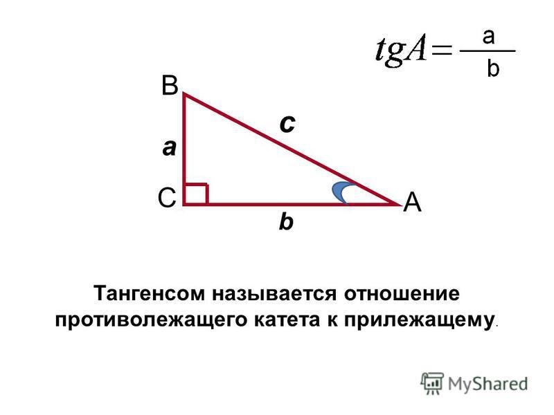 A C B а b c Тангенсом называется отношение противолежащего катета к прилежащему.