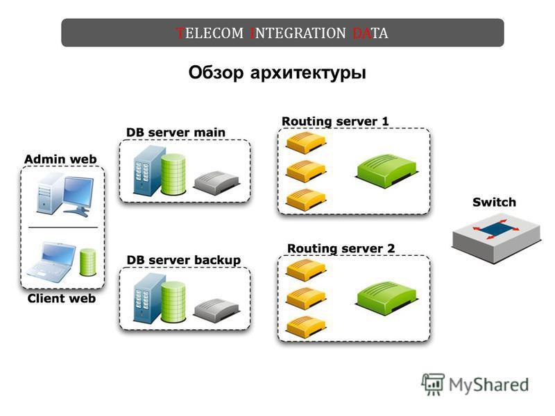 TELECOM INTEGRATION DATA Обзор архитектуры