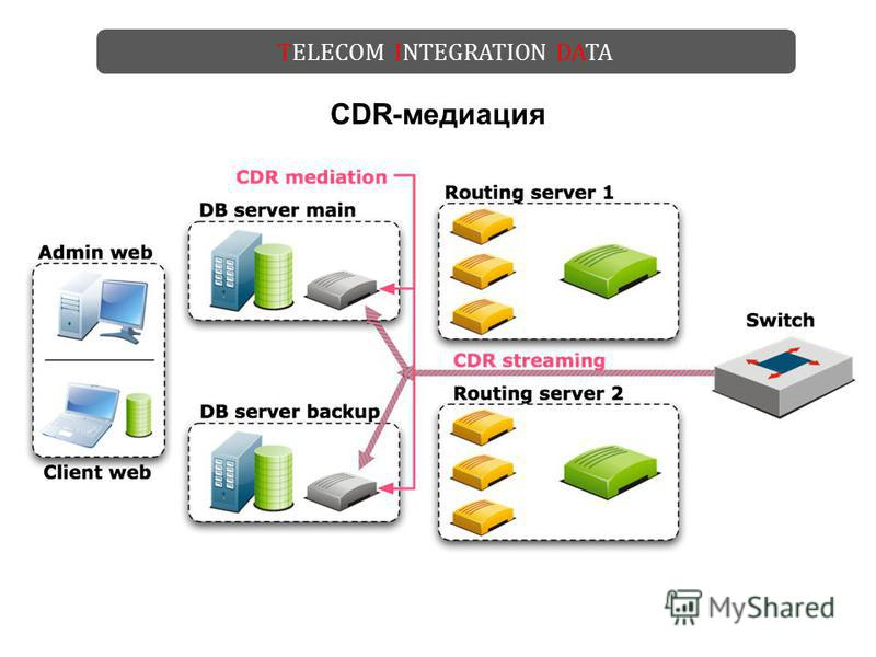 TELECOM INTEGRATION DATA CDR-медиация