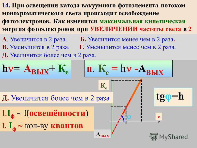 2 2 1 1 d дифракционная решетка Период 1 мм/100 d= dsin max dsin = = 0, k=0, max для всех белый! 0 13. Какое из приведенных ниже выражений является условием наблюдения главных максимумов в спектре дифракционной решетки с периодом d под углом ? 13. На