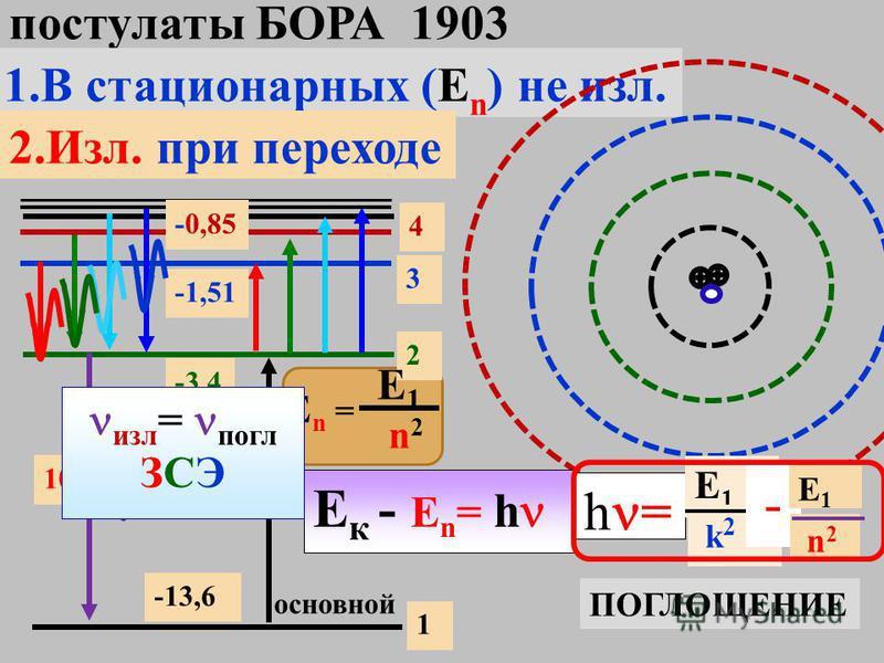 v F + г F = ma, F =F = r2r2 k e e ke 2 r E = - 2 mve2mve2 + v2v2 r = m 2r k e2k e2 ke 2 2r E= - по правилу квантования mvr n = nhv = mrnmrn nhnh 2r k e2k e2 = m2rn2 m2rn2 mn2h2mn2h2 rn=rn= k e2m k e2m n 2 h 2 r1=r1= k e2m k e2m 1 2 h 2 rn=rn= n 2 r 1