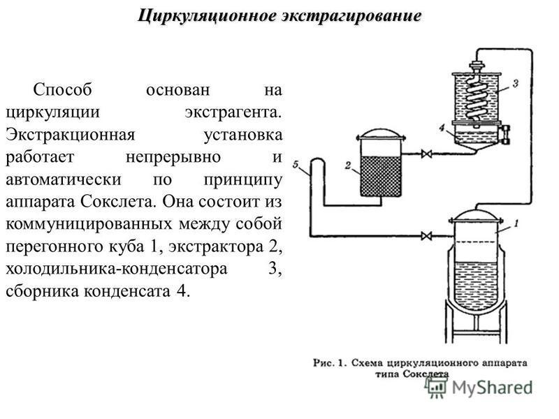 Циркуляционное экстрагирование Способ основан на циркуляции экстрагента. Экстракционная установка работает непрерывно и автоматически по принципу аппарата Сокслета. Она состоит из коммуницированных между собой перегонного куба 1, экстрактора 2, холод