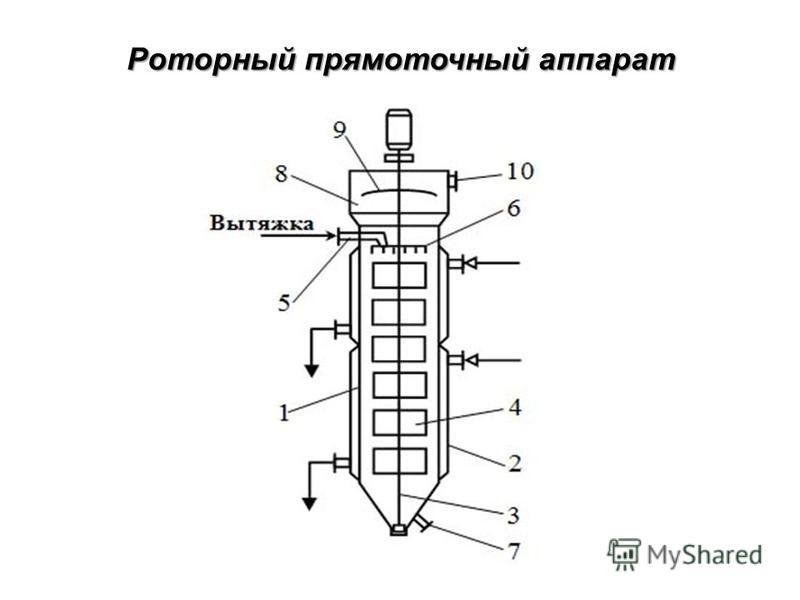 Роторный прямоточный аппарат Роторный прямоточный аппарат