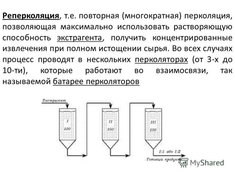 Реперколяция, т.е. повторная (многократная) перколяция, позволяющая максимально использовать растворяющую способность экстрагента, получить концентрированные извлечения при полном истощении сырья. Во всех случаях процесс проводят в нескольких перколя