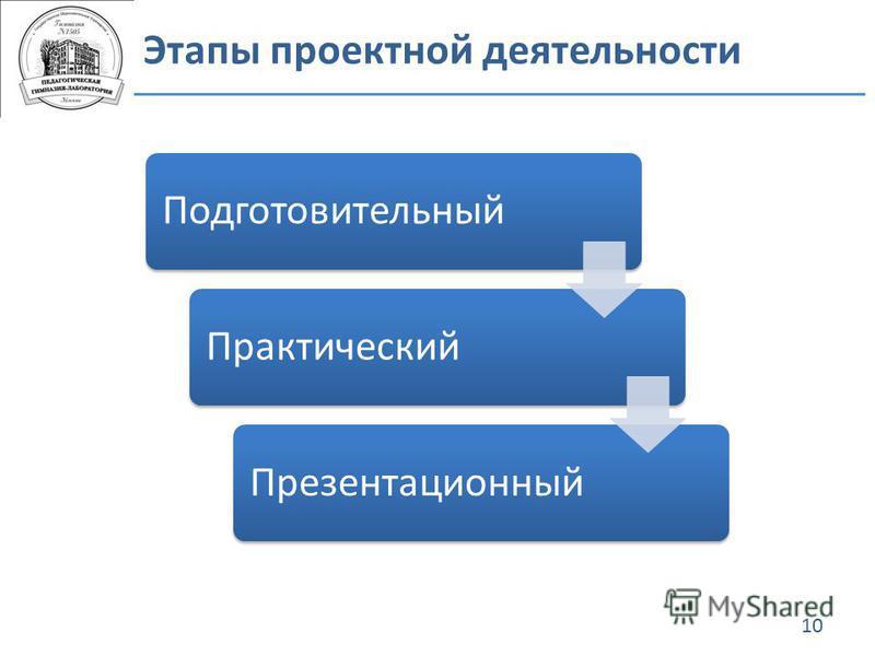 Этапы проектной деятельности 10 Подготовительный ПрактическийПрезентационный