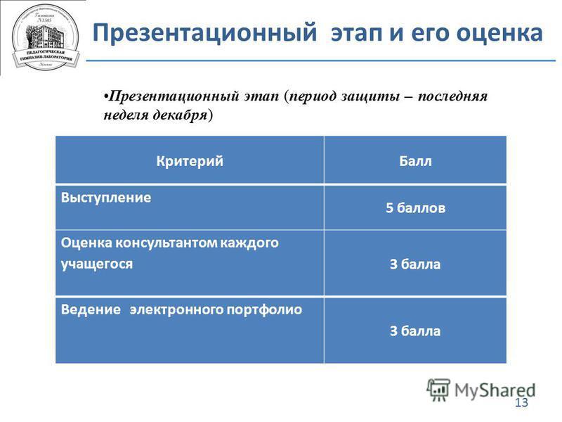 Презентационный этап и его оценка 13 Критерий Балл Выступление 5 баллов Оценка консультантом каждого учащегося 3 балла Ведение электронного портфолио 3 балла Презентационный этап (период защиты – последняя неделя декабря)