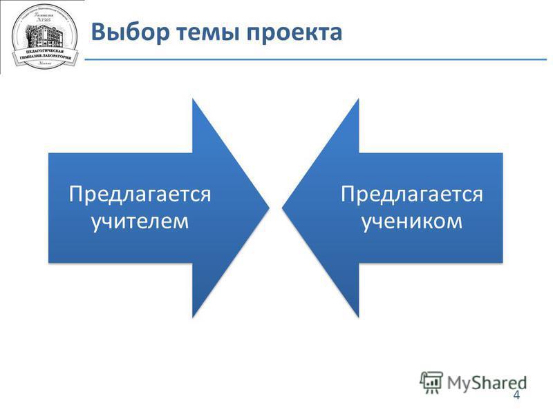 Выбор темы проекта 4 Предлагается учителем Предлагается учеником