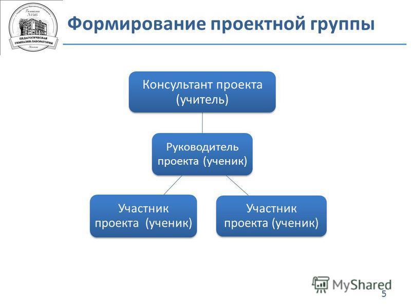 Формирование проектной группы 5 Руководитель проекта (ученик) Консультант проекта (учитель) Участник проекта (ученик)