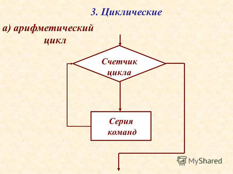 3. Циклические а) арифметический цикл Серия команд Счетчик цикла