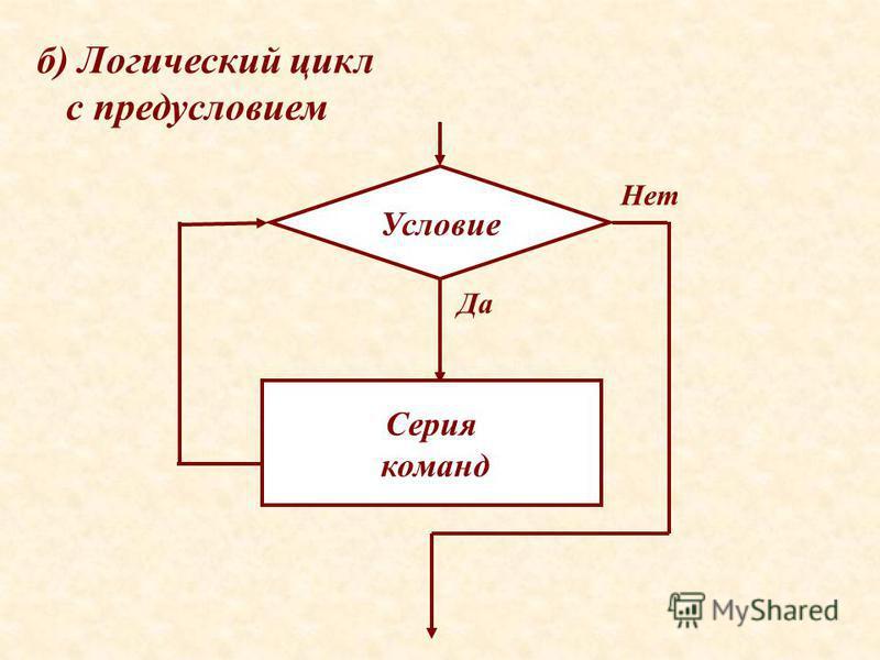 б) Логический цикл с предусловием Условие Да Нет Серия команд