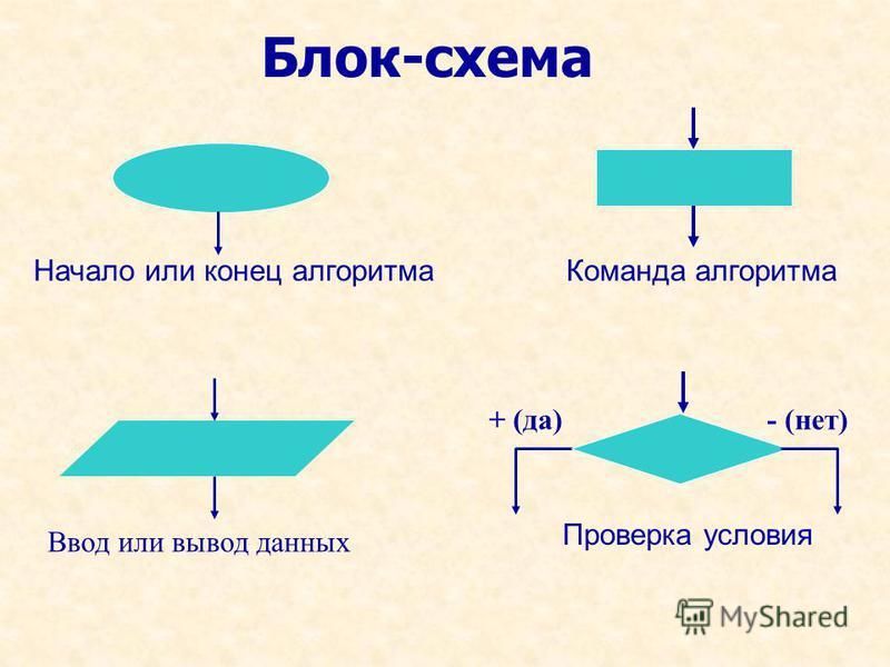 Блок-схема Начало или конец алгоритма Команда алгоритма Ввод или вывод данных Проверка условия + (да)- (нет)
