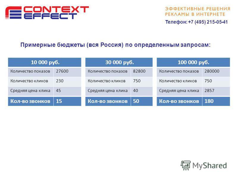 Настройка контекстной рекламы тарифы