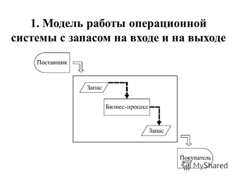1. Модель работы операционной системы с запасом на входе и на выходе