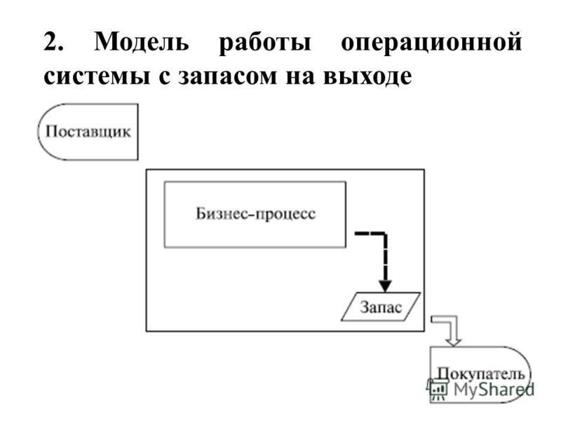 2. Модель работы операционной системы с запасом на выходе