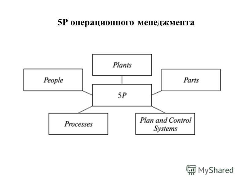 5Р операционного менеджмента