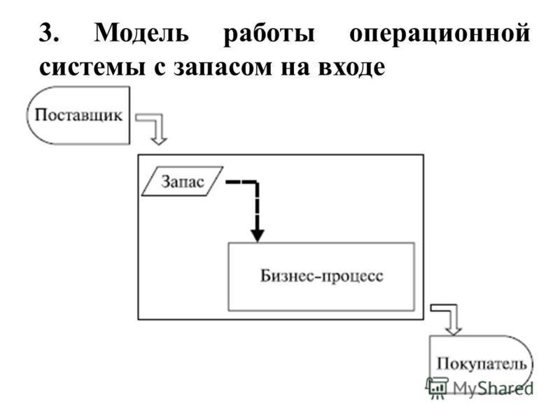 3. Модель работы операционной системы с запасом на входе