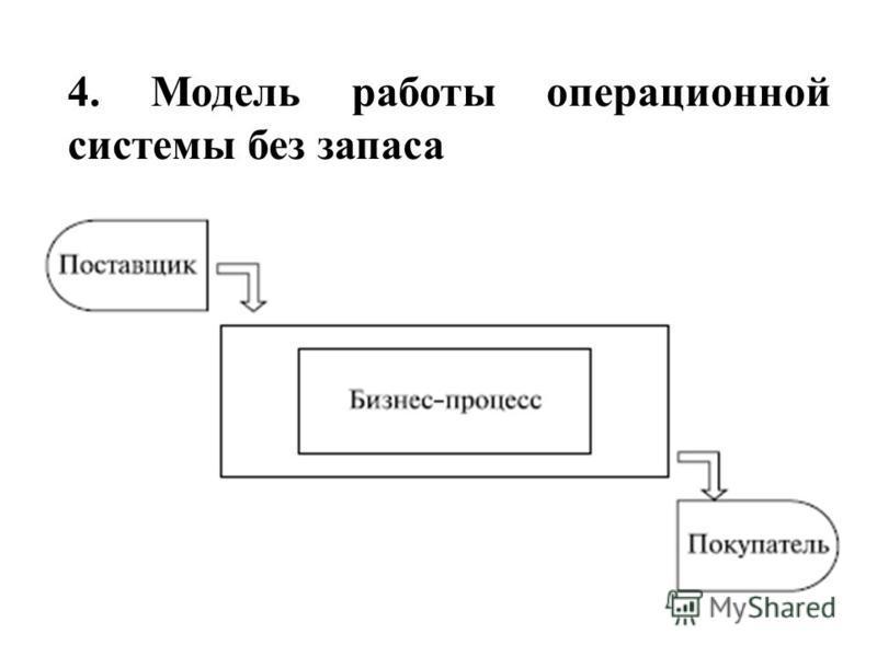 4. Модель работы операционной системы без запаса