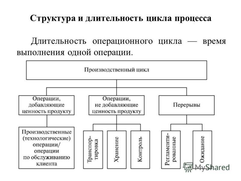 Структура и длительность цикла процесса Длительность операционного цикла время выполнения одной операции.