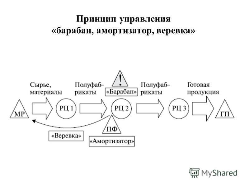 Принцип управления «барабан, амортизатор, веревка»