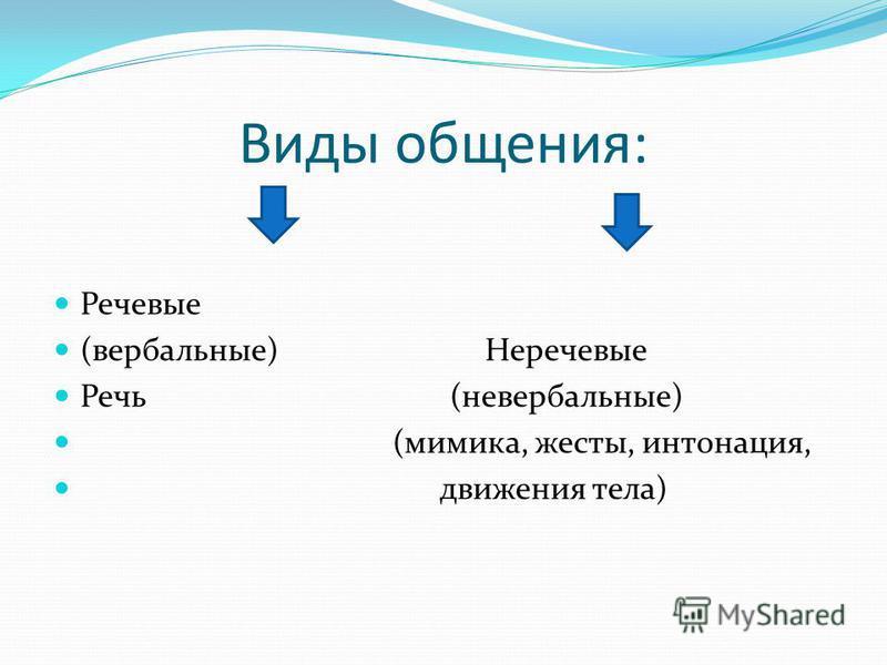 Виды общения: Речевые (вербальные) Неречевые Речь (невербальные) (мимика, жесты, интонация, движения тела)