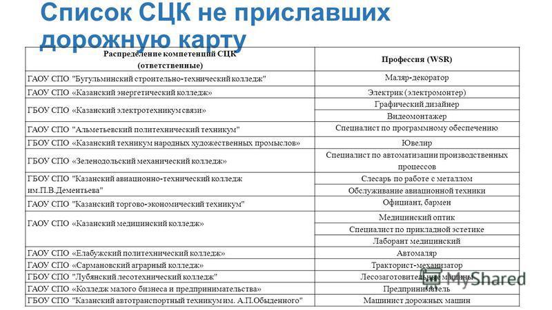 Список СЦК не приславших дорожную карту Распределение компетенций СЦК (ответственные) Профессия (WSR) ГАОУ СПО