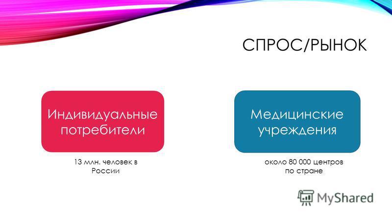СПРОС/РЫНОК Индивидуальные потребители Медицинские учреждения 13 млн. человек в России около 80 000 центров по стране