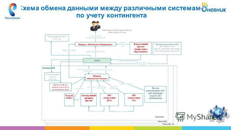 Схема обмена данными между различными системами по учету контингента
