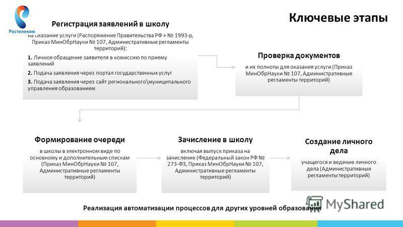 Ключевые этапы Регистрация заявлений в школу на оказание услуги (Распоряжение Правительства РФ » 1993-р, Приказ Мин ОбрНауки 107, Административные регламенты территорий): 1. Личное обращение заявителя в комиссию по приему заявлений 2. Подача заявлени