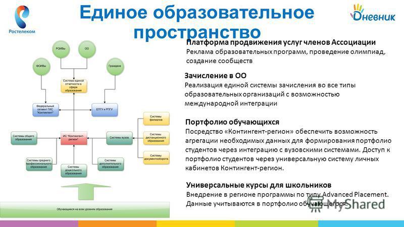 Мобильное приложение Единое образовательное пространство Платформа продвижения услуг членов Ассоциации Реклама образовательных программ, проведение олимпиад, создание сообществ Зачисление в ОО Реализация единой системы зачисления во все типы образова