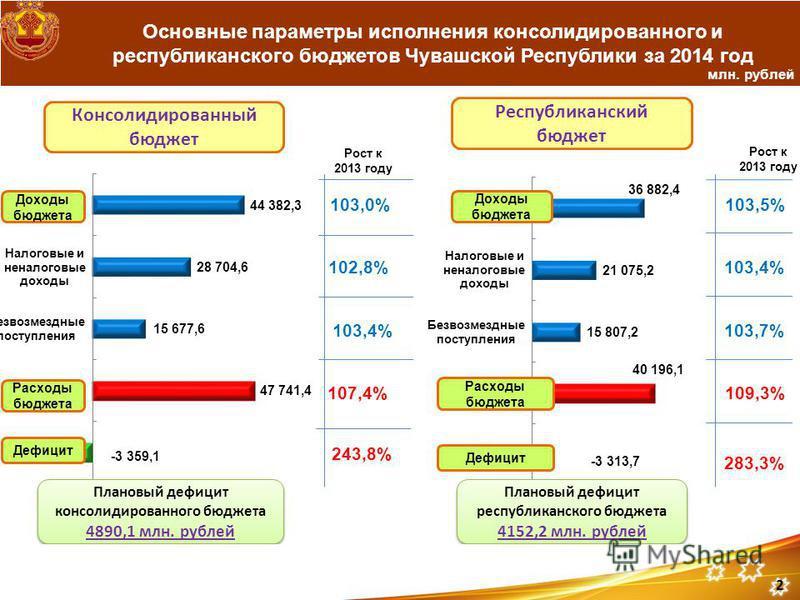 Основные параметры исполнения консолидированного и республиканского бюджетов Чувашской Республики за 2014 год млн. рублей Рост к 2013 году 103,0% 102,8% 103,4% 107,4% Консолидированный бюджет Республиканский бюджет Рост к 2013 году 103,5% 103,4% 103,