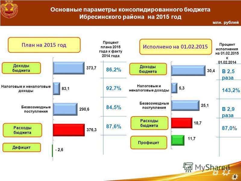 Основные параметры консолидированного бюджета Ибресинского района на 2015 год млн. рублей План на 2015 год Исполнено на 01.02.2015 Процент исполнения на 01.02.2015 к 01.02.2014 В 2,5 раза 143,2% В 2,9 раза 87,0% 6 Процент плана 2015 года к факту 2014