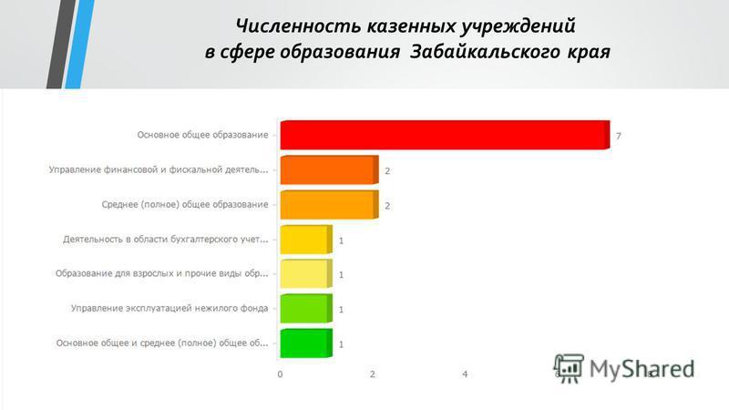 Численность казенных учреждений в сфере образования Забайкальского края