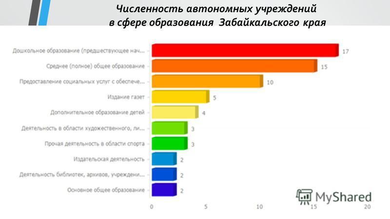 Численность автономных учреждений в сфере образования Забайкальского края