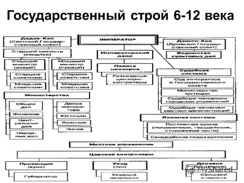 Государственный строй 6-12 века