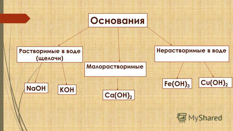 Основания Растворимые в воде (щелочи) Малорастворимые Нерастворимые в воде KOH NaOH Ca(OH) 2 Fe(OH) 3 Cu(OH) 2