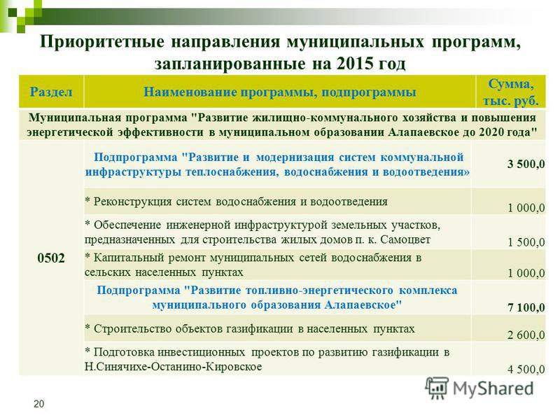 Приоритетные направления муниципальных программ, запланированные на 2015 год Раздел Наименование программы, подпрограммы Сумма, тыс. руб. Муниципальная программа