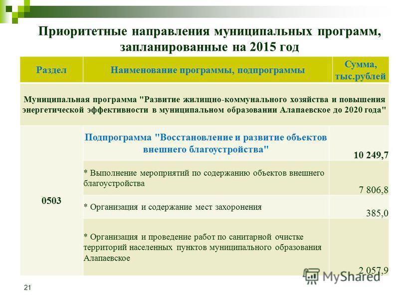 Приоритетные направления муниципальных программ, запланированные на 2015 год Раздел Наименование программы, подпрограммы Сумма, тыс.рублей Муниципальная программа