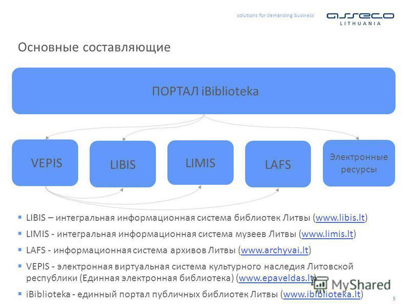 solutions for demanding business 5 Основные составляющие LIBIS LIMIS LAFS ПОРТАЛ iBiblioteka VEPIS Электронные ресурсы LIBIS – интегральная информационная система библиотек Литвы (www.libis.lt)www.libis.lt LIMIS - интегральная информационная система
