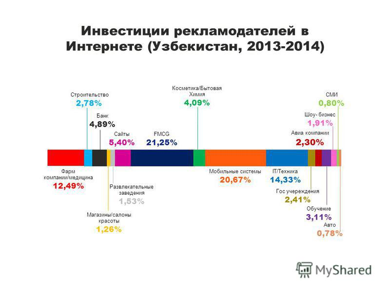 Инвестиции рекламодателей в Интернете (Узбекистан, 2013-2014)