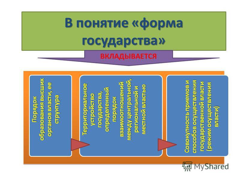 В понятие «форма государства» ВКЛАДЫВАЕТСЯ Порядок образования высших органов власти, ее структура Территориальное устройство государства, определенный порядок взаимоотношений между центральной, региональной и местной властью Совокупность приемов и с