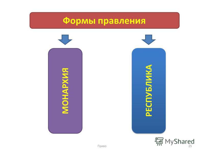 Право 25 Формы правления МОНАРХИЯ РЕСПУБЛИКА