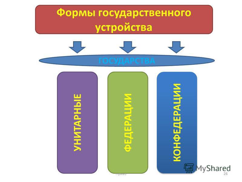 Право 26 Формы государственного устройства УНИТАРНЫЕ КОНФЕДЕРАЦИИ ФЕДЕРАЦИИ ГОСУДАРСТВА
