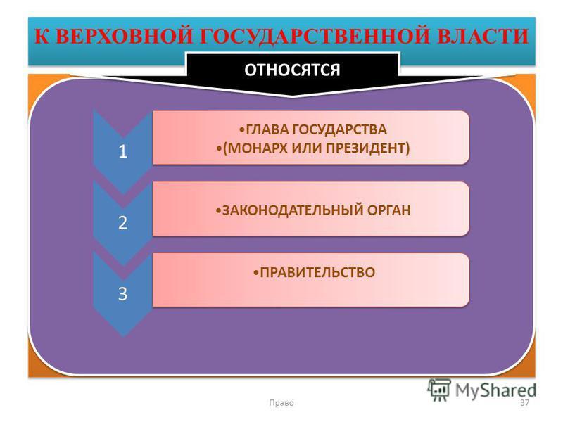К ВЕРХОВНОЙ ГОСУДАРСТВЕННОЙ ВЛАСТИ Право 37 1 ГЛАВА ГОСУДАРСТВА (МОНАРХ ИЛИ ПРЕЗИДЕНТ) 2 ЗАКОНОДАТЕЛЬНЫЙ ОРГАН 3 ПРАВИТЕЛЬСТВО ОТНОСЯТСЯ