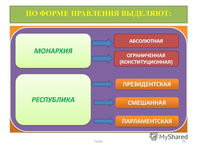 ПО ФОРМЕ ПРАВЛЕНИЯ ВЫДЕЛЯЮТ: Право 38 МОНАРХИЯ РЕСПУБЛИКА АБСОЛЮТНАЯ ОГРАНИЧЕННАЯ (КОНСТИТУЦИОННАЯ) ПРЕЗИДЕНТСКАЯ СМЕШАННАЯ ПАРЛАМЕНТСКАЯ