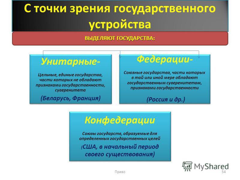 С точки зрения государственного устройства Унитарные- Цельные, единые государства, части которых не обладают признаками государственности, суверенитета (Беларусь, Франция) Федерации- Союзные государства, части которых в той или иной мере обладают гос