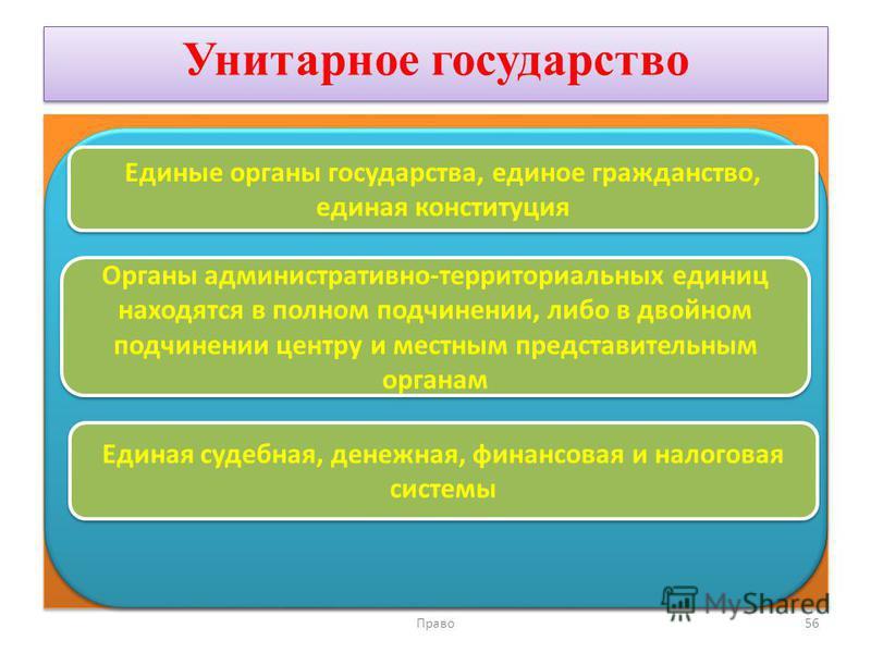 Унитарное государство Право 56 Единые органы государства, единое гражданство, единая конституция Органы административно-территориальных единиц находятся в полном подчинении, либо в двойном подчинении центру и местным представительным органам Единая с