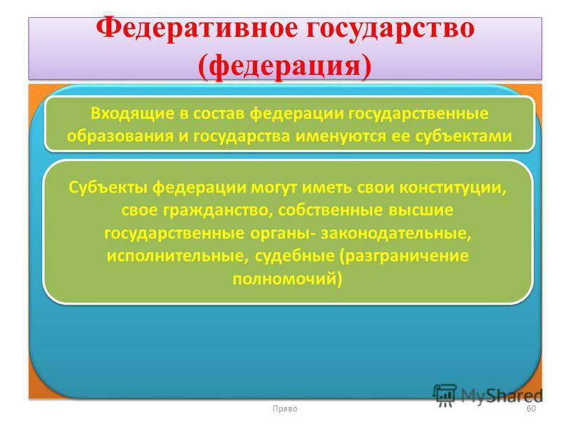 Федеративное государство (федерация) Право 60 Входящие в состав федерации государственные образования и государства именуются ее субъектами Субъекты федерации могут иметь свои конституции, свое гражданство, собственные высшие государственные органы-