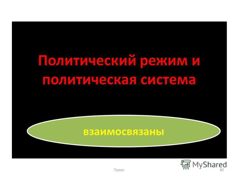 Политический режим и политическая система Право 80 взаимосвязаны