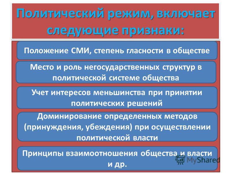 Политический режим, включает следующие признаки: Право 83 Положение СМИ, степень гласности в обществе Место и роль негосударственных структур в политической системе общества Учет интересов меньшинства при принятии политических решений Доминирование о