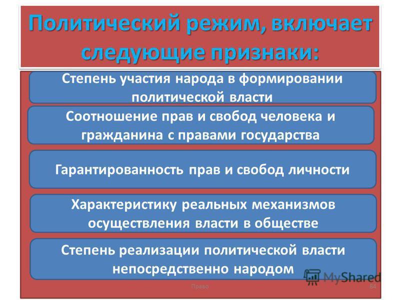 Политический режим, включает следующие признаки: Право 84 Степень участия народа в формировании политической власти Соотношение прав и свобод человека и гражданина с правами государства Гарантированность прав и свобод личности Характеристику реальных